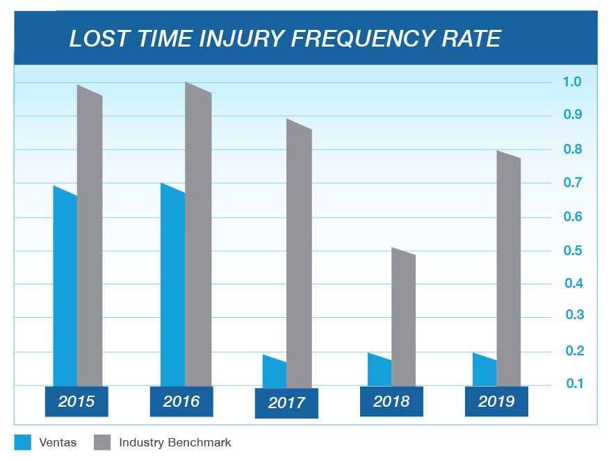 Lost time injury frequency rate