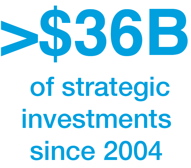 <$34B in strategic investments since 2004