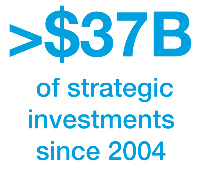 <$36B in strategic investments since 2004